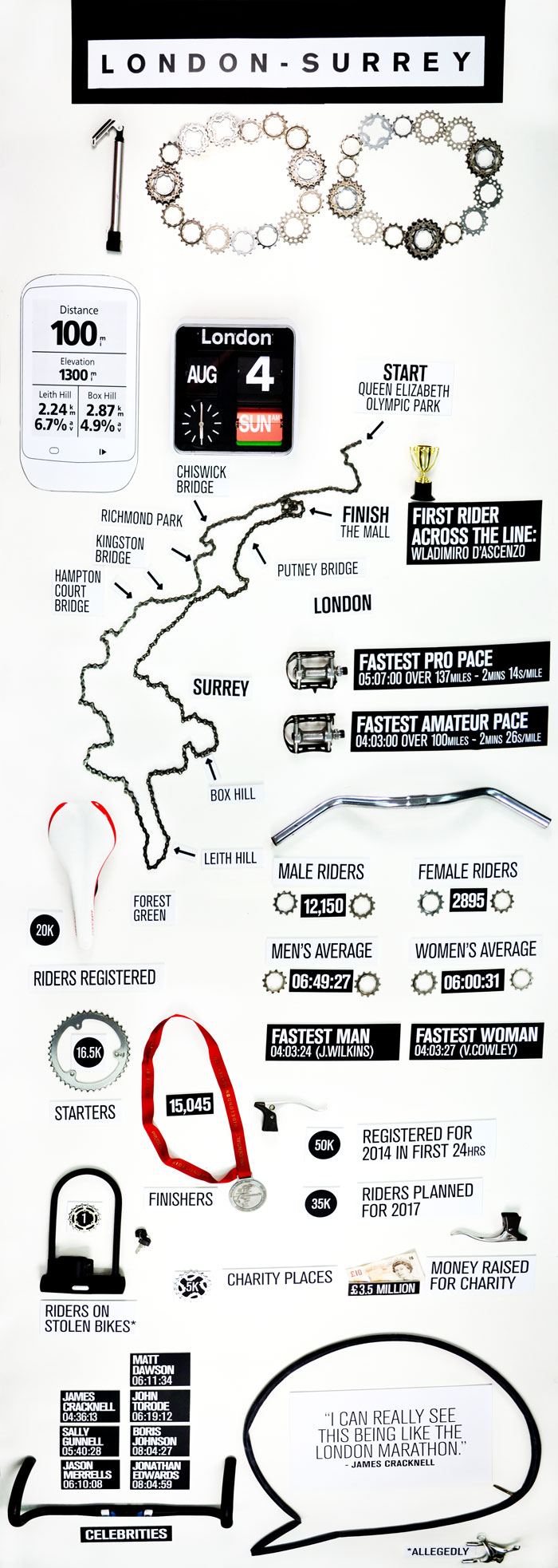 RIDE-LONDON-INFOGRAPHIC-WEB sml (1)