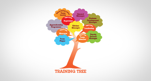 Training-Tree-Award